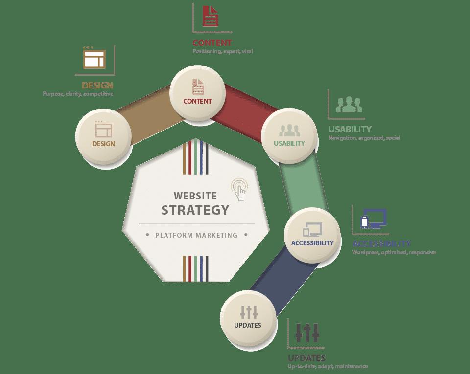 5 Components of Website Design