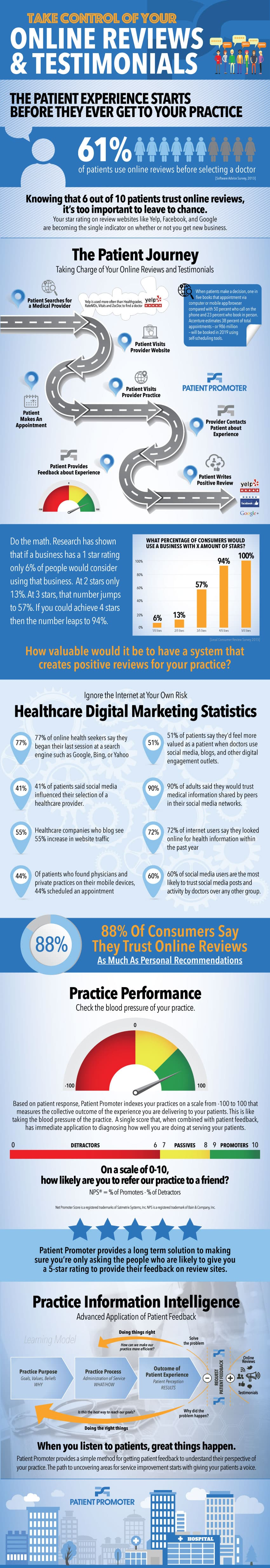 Patient Promoter Infographic