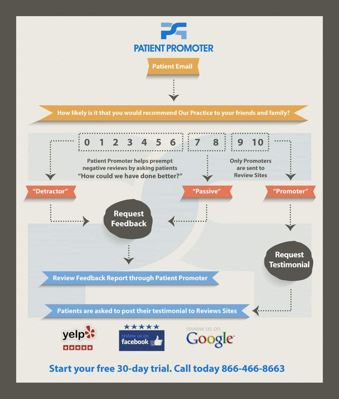 Patient Promoter Process